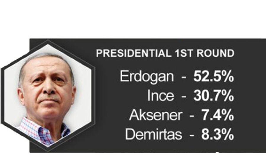 دور أمريكا في الانتخابات التركية